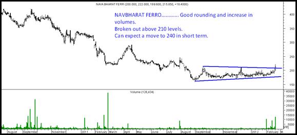 Navbharatblog