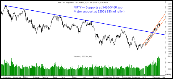 Nifty230212