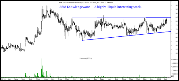 abmknowledge