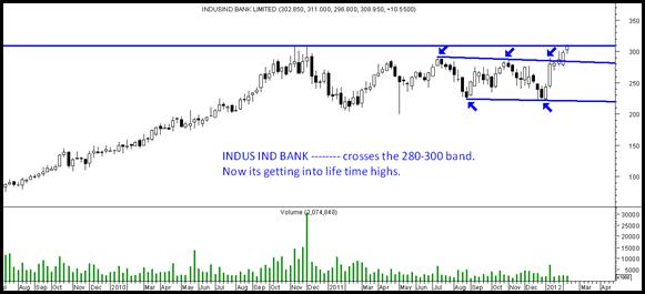 indusindbankbreakout