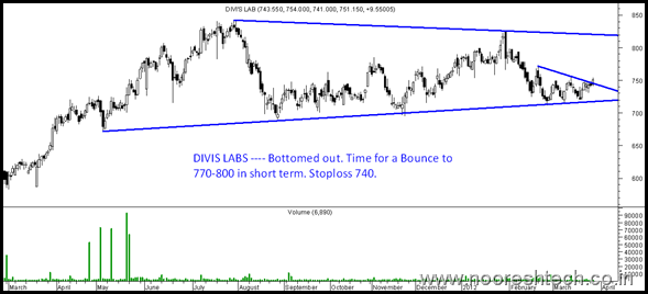 Divis Labs