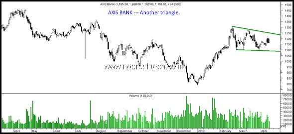 axisbank