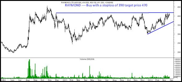 raymondchart