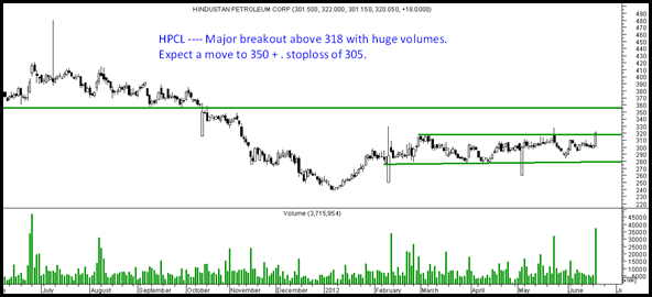 HPCL thumb HPCL     Huge Price and Volume Breakout out of Channel.