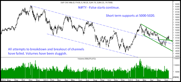 Nifty18June2012