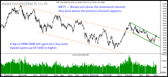 Nifty5350