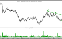 Technical Charts – Bank of India, Yes Bank, HPCL and Fortis Healthcare