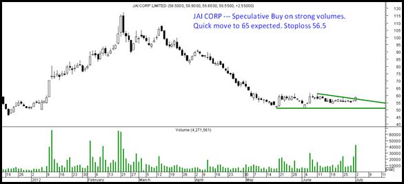 Jai Corp