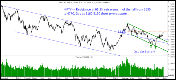 Nifty02July