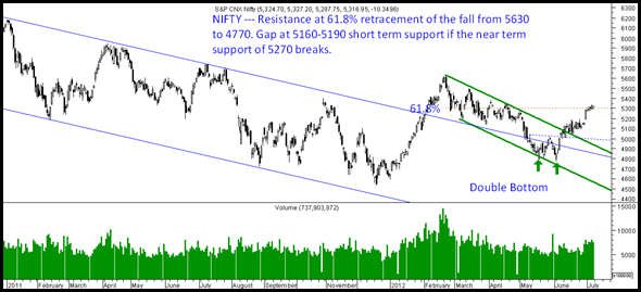 Nifty08th July
