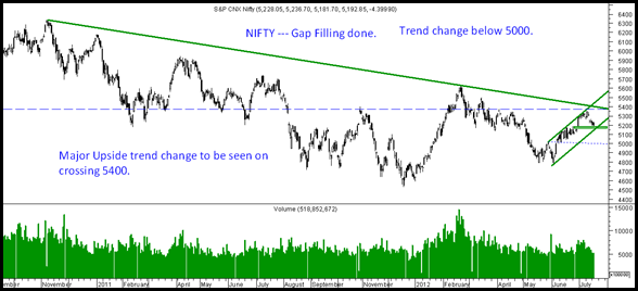 Nifty17July
