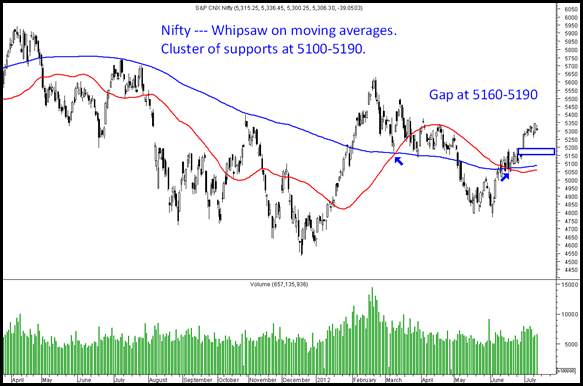 Nifty5100