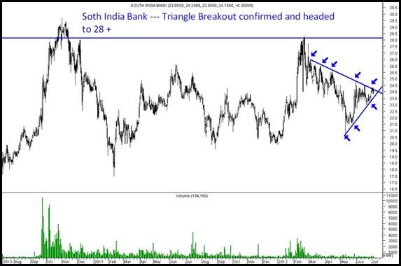 South India Bank - Blog