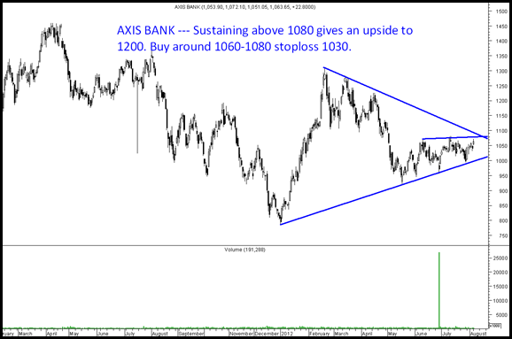 AxisBAnkbreakout