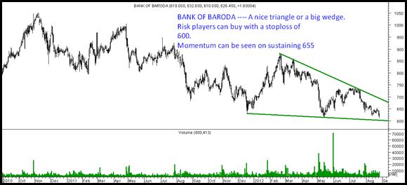 BankofBaroda