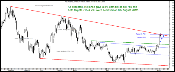 Reliance - follow up