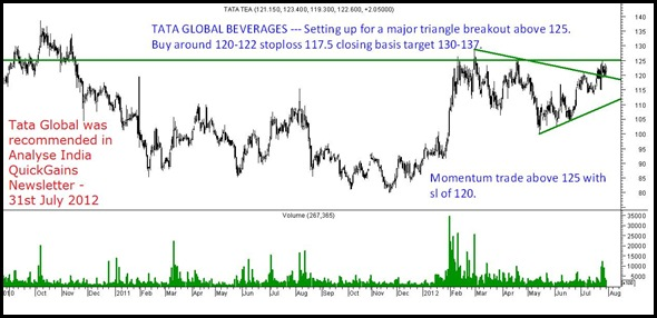 Tata Global 31st july 2012