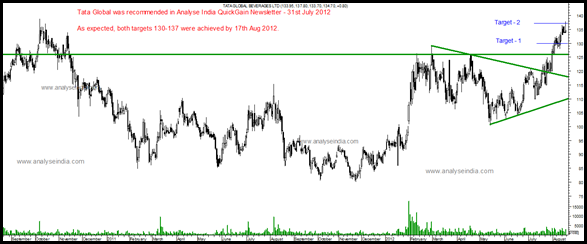 Tata Global Follow up