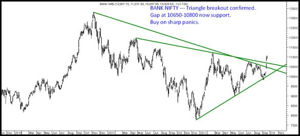 BanNifty