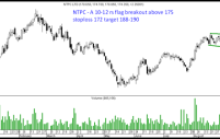 NTPC – A small flag breakout above 175 can give a jump to 188-190