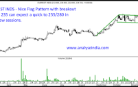 Everest Inds – Flag Breakout can give a jump of 10-15%