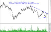 Wipro – Momentum trade above 380