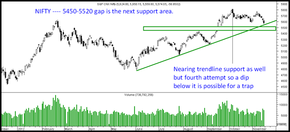 nifty5450