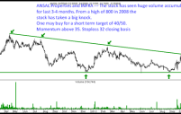Ansal Properties and Infra – Interestingly placed for a move to 40/50. Buy