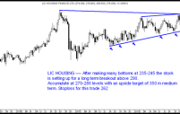 LIC Housing – Getting into new highs. Good bet for Medium Term