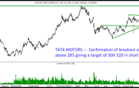 Tata Motors – Confirmation of Breakout above 285 can head to 300-320 in short term.