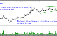 Berger Paints – Nice Range Breakout. Heading to 180