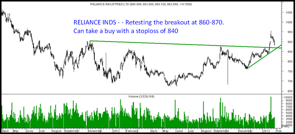 Reliance Dip Buy
