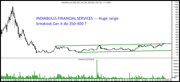 indiabulls financial