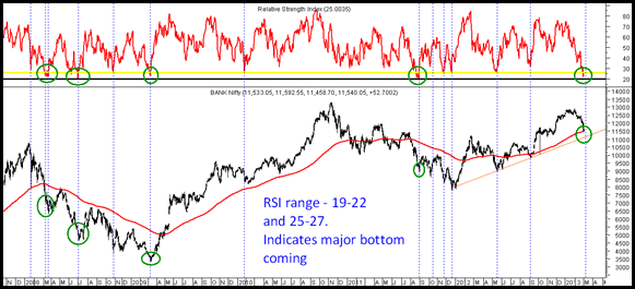 Bank Nifty RSI