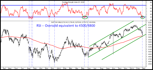 Nifty RSI and channel
