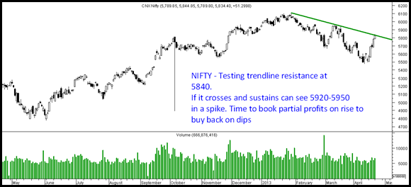 Nifty 5900