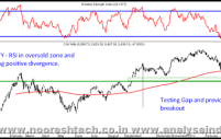 Be Fearful When Others Are Greedy and Greedy When Others Are Fearful – Nifty/Sensex Technical View