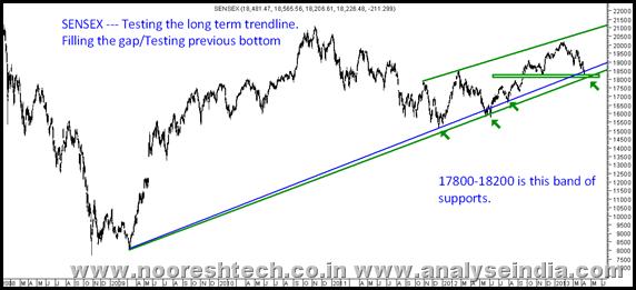 Sensex Trendline