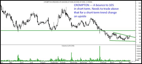 Crompton - Reversal