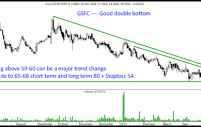 GSFC – Bottoming out – Investment pick