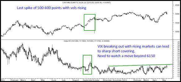 India Vix and Nifty