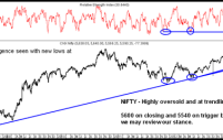 Nifty – At 5550-5600 with positive divergence
