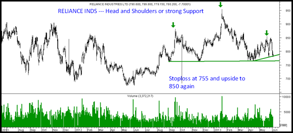 Reliance Inds