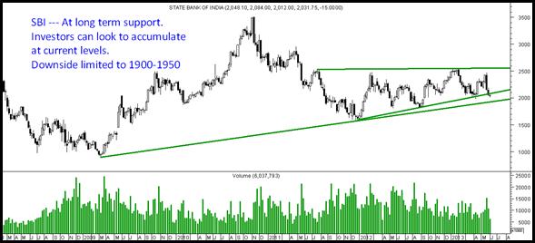 SBI - Investor Pick
