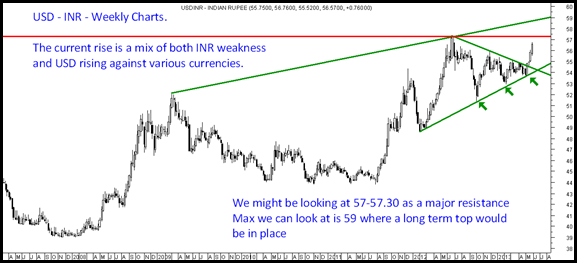USD INR weekly chart