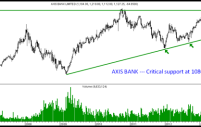 Bank Nifty, ICICI Bank and Axis Bank – Nearing long term trendline support.