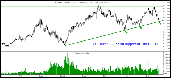 Axis Bank - Major support