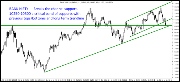 Bank Nifty - Trendline and Supports