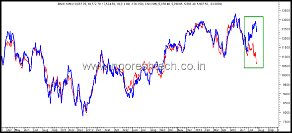 Bank Nifty and Nifty