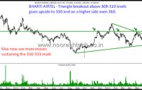 Financial Technologies collapses 10-15% . Bharti Airtel moving towards target